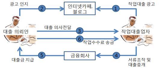 금감원, '작업대출' 수사기관 등 통보