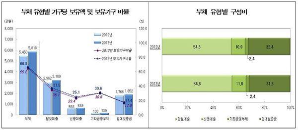"""우리국민 10집中 7집 """"부채상환 부담스럽다"""""""
