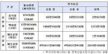 일반용·산업용 전기세 부담 증감(표)