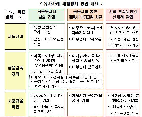 """금융당국 """"위반행위 관용없다""""…동양사태 재발방지 대책 발표"""