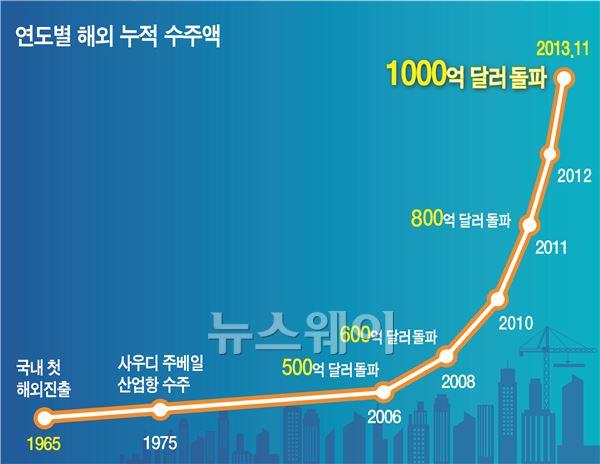 현대건설, 해외진출 48년 만에 1천억달러 수주 '금자탑'