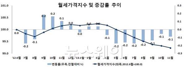 전국 월셋값 전달比 0.1%↓… 8개월째 하락세