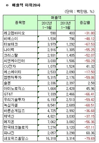 코스닥시장 12월 결산법인 매출액 하위 20사(개별)