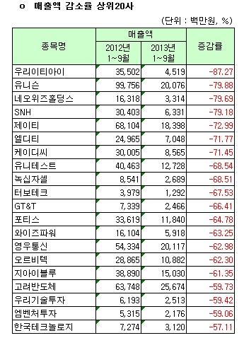 코스닥시장 12월 결산법인 매출액 감소율 상위 20사(개별)
