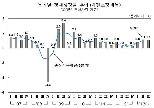 2분기 연속 1%대 성장…3분기 실질GDP 전기比 1.1%↑(종합)