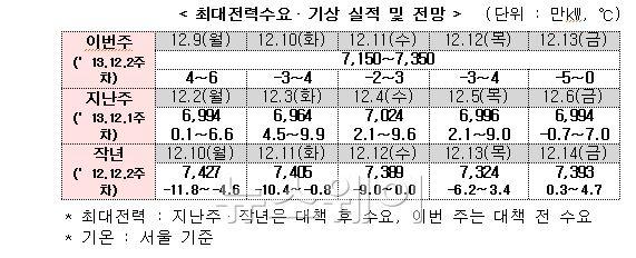 """산업부 """"이번주 예비력 700만~900만kW···전력수급 안정적"""""""