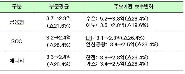 주요기관 기관장 보수 변화 비교(표)
