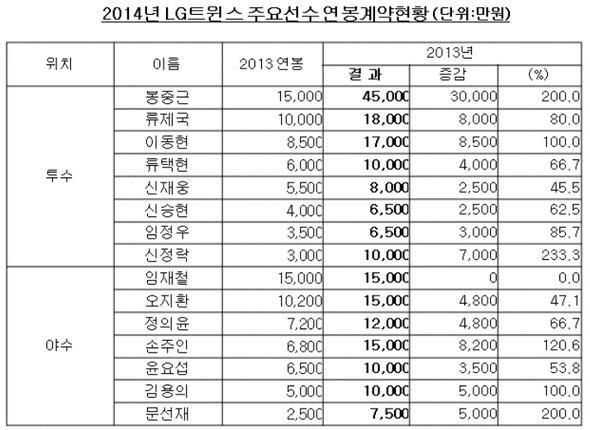 LG트윈스, 주요선수 연봉협상 완료…봉중근 4억5천만원