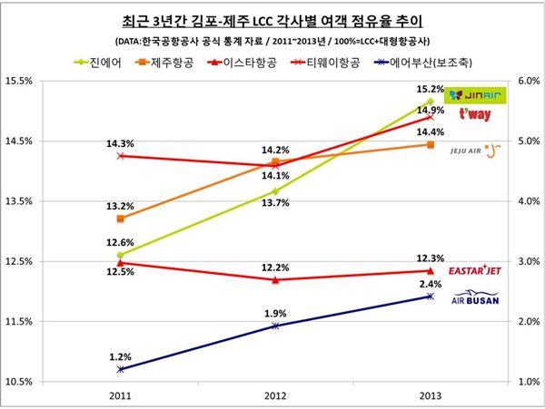 '고공비행' 저가 항공업계, 김포~제주 노선 점유율 60% 육박