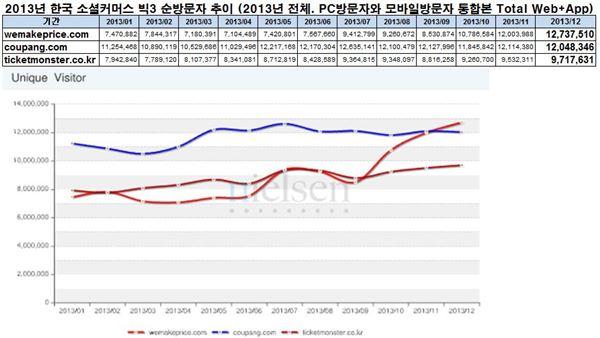 위메프, PC·모바일 순방문자수 업계 1위 기록