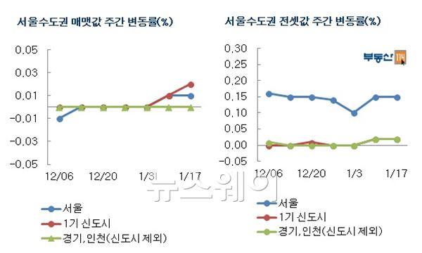 시장회복 기대감…서울 집값 2주 연속↑