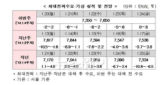 """산업부 """"이번주 전력수급 안정적···예비력 700만~1000만kW"""""""