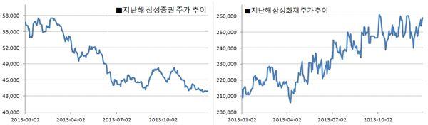 삼성 계열사 CEO 명암? 삼성證 김석-삼성생명 김창수 사장