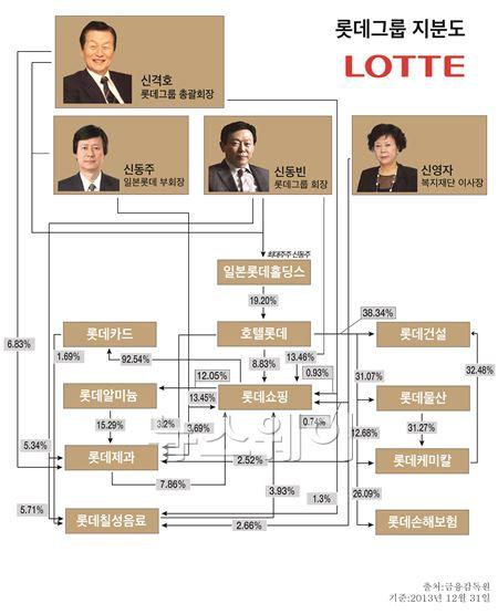 롯데그룹, 끝나지 않은 전쟁…신동주-신동빈 경영권 '난타전'