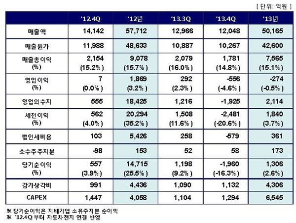 """삼성SDI, 지난해 274억원 적자··· """"올해 2차전지로 반전 노려"""""""