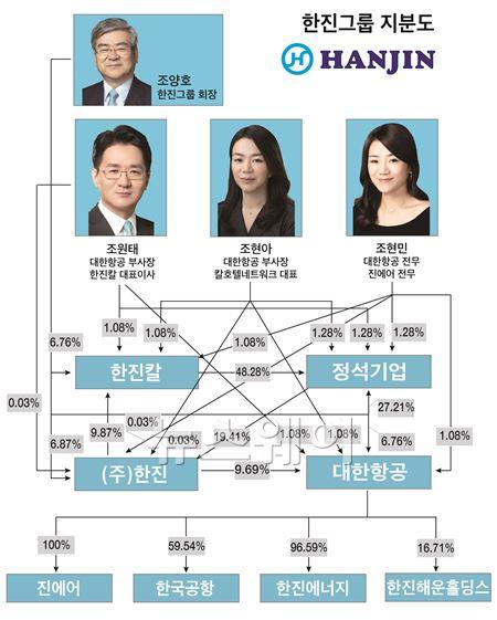 한진그룹, '장남 조원태-누나 조현아' 정중동 경쟁