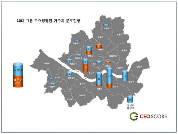 대기업 오너家 용산구, 전문경영인 강남구 집중