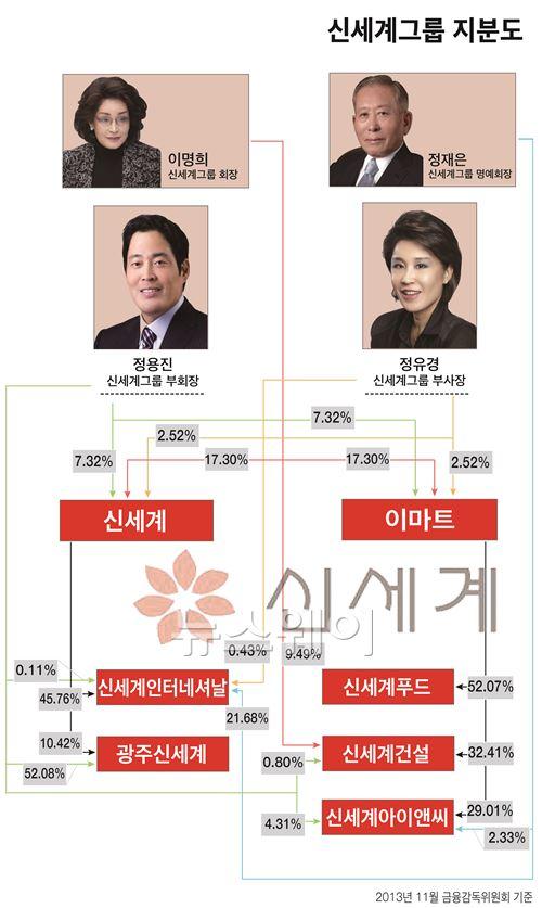 정용진 신세계그룹 부회장, 母 지분 승계만 남았다