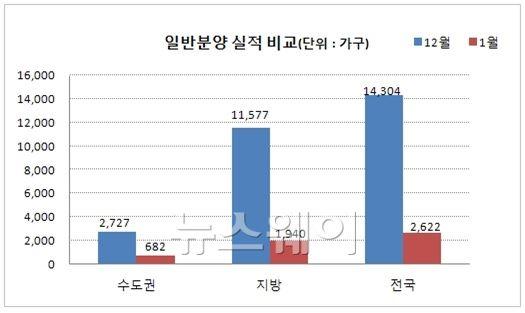 1월 분양 2622가구…전달 18% 수준