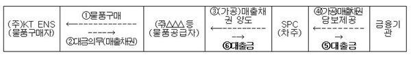 금감원, KT 자회사 '대출사기'로 판명… 피해규모 2800억원