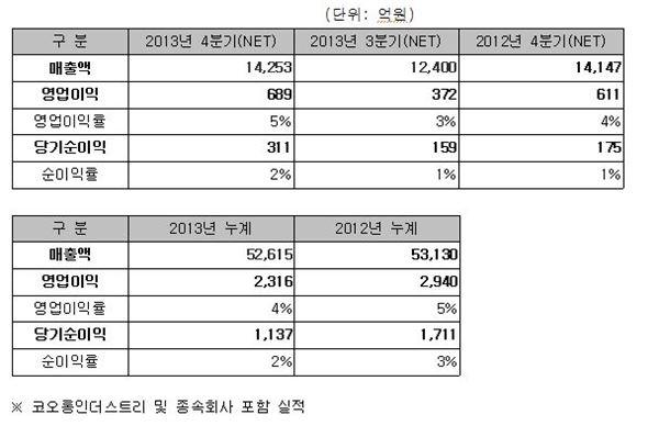 코오롱인더, 지난해 영업이익 2316억원··· 전년比 21%↓