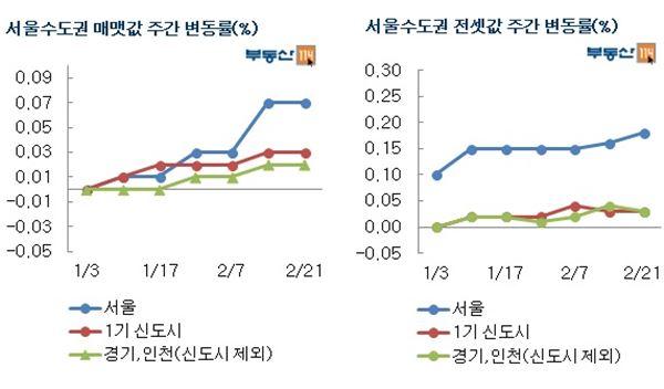 서울 아파트값 6주 연속 상승