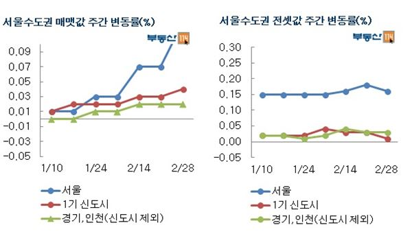 서울 매매시장 '봄기운' 완연
