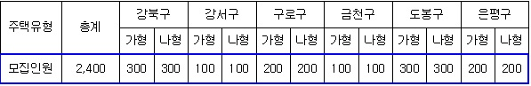서울시, 매입임대주택 입주자 2400명 모집