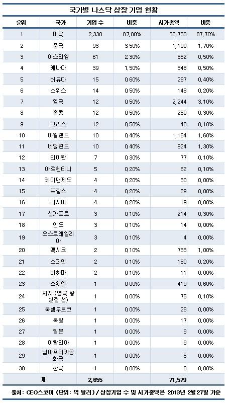 美 나스닥 시장서 한국기업 존재감 '미미'