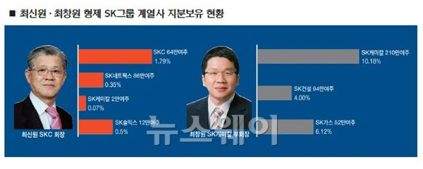 위기의 SK그룹, 전문경영인 체제 한계… 최종건 라인 '정중동'