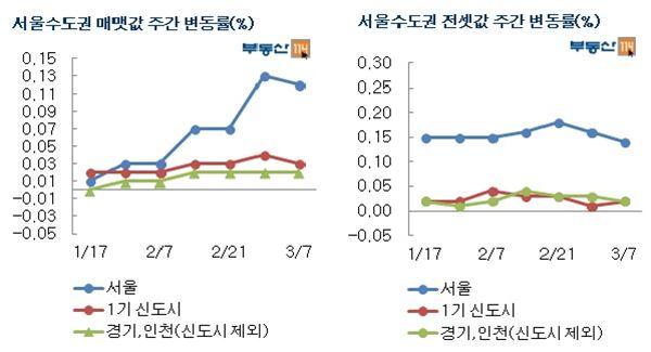 서울 매맷값 상승률 소폭 둔화