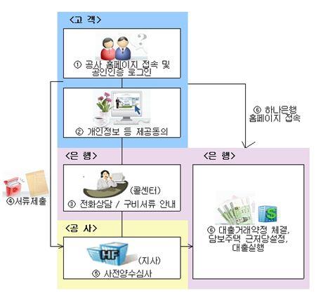 주택금융公, 주택담보 '아낌e-보금자리론' 출시