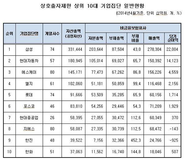 2014 재계서열 1위 역시 '삼성'… 10위권 변동 없어