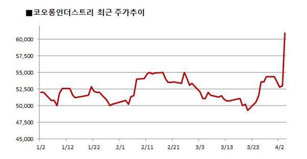 코오롱인더, 항소심 '승소'… 주가 상승 탄력 받나