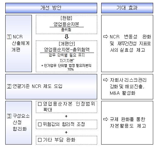 금융위, 증권사 NCR 대폭개선… 적기시정조치 150%→100%