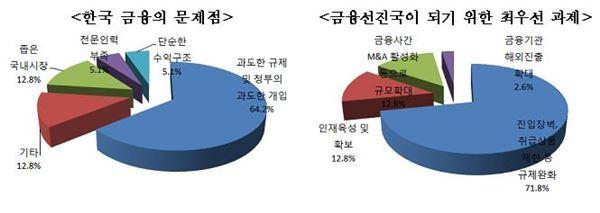 """""""韓금융산업 경쟁력 67.5점""""… 과도한 규제 문제점"""