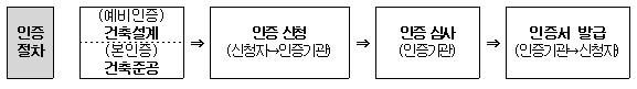 한국감정원, 건축물 에너지효율등급 인증 수행