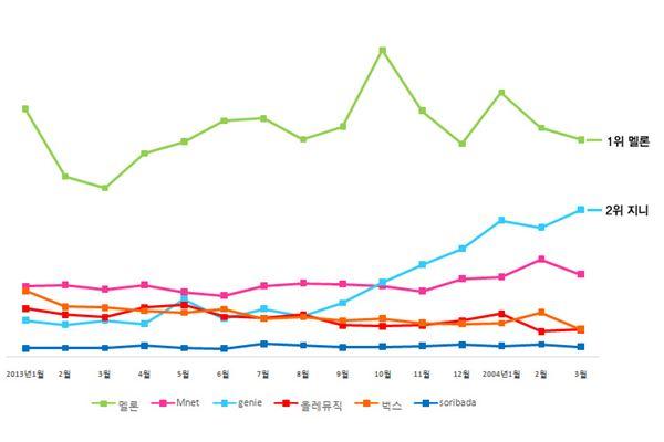 '지니' 2위 등극, 9개월 만에 300% 성장…1위 멜론 위협