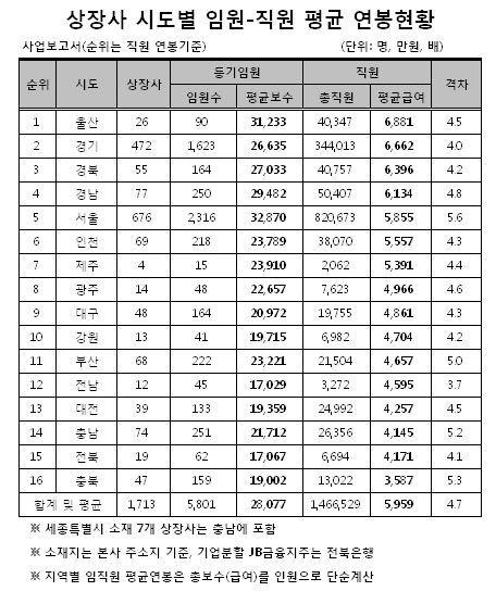 직원 평균연봉 1위 울산 6881만원… 서울 5위
