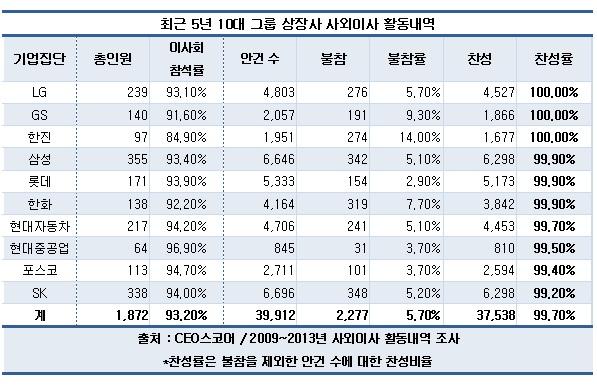10대그룹 사외이사 거수기 전락…찬성표 99.7%
