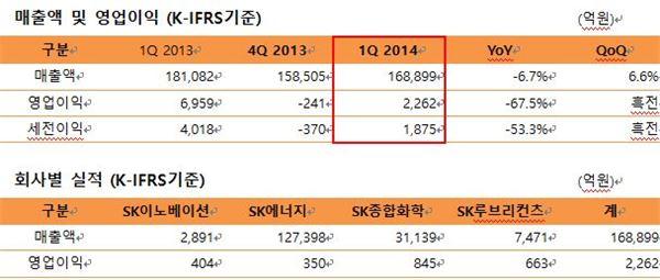 SK이노베이션, 1Q 영업익 2262억원… 전년比 67.5%↓