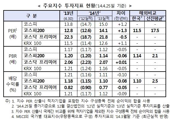 국내 주식시장 '저평가' 여전…신흥국보다 싸다