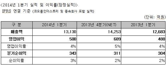 코오롱인더, 1Q 영업익 소폭개선··· 車소재 성장 효과