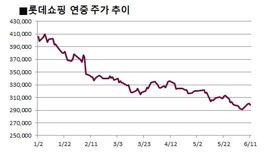 소비침체 '울상' 유통株, 하반기 예상도 '흐림'