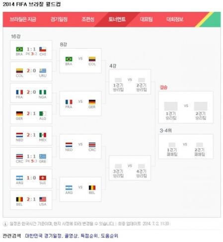 [브라질월드컵]'2014 브라질 월드컵' 8강 대진표 확정
