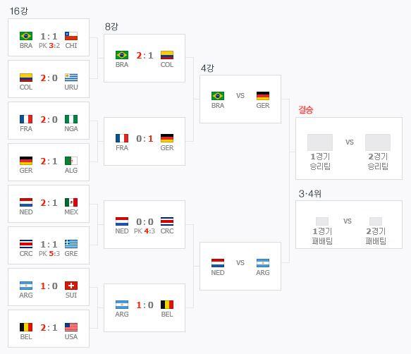 [브라질월드컵]4강 대진표, '브라질 vs 독일' '아르헨티나 vs 네덜란드' 확정
