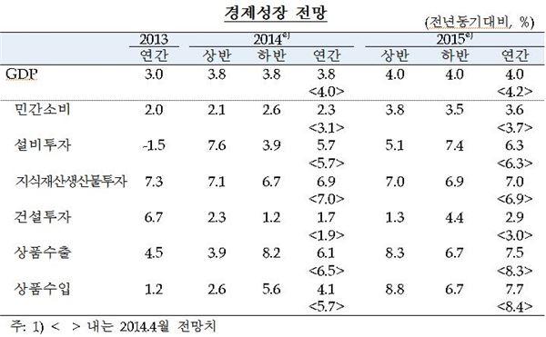 """한은, 올 성장률 3.8% 하향조정···""""민간소비 둔화 영향""""(종합)"""