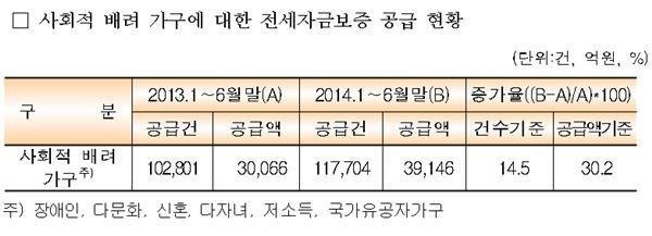 주택금융공사, 저소득층에 전세자금 3조9146억원 지원