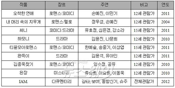 CJ E&M, '글로벌 시네마투유' 진행…'써니' '완득이' 등 한국영화 상영