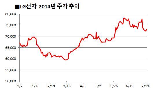 LG그룹株, 엇갈린 성적표… '電·化' 뜨고 '통신·과학·건강' 지고